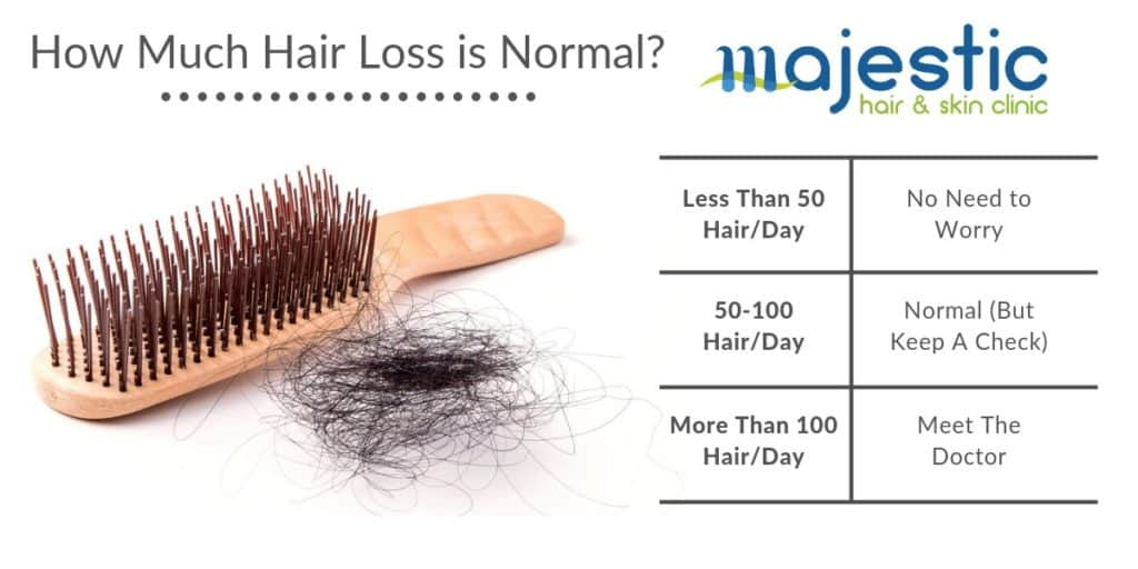 How Much Hair Loss is Acceptable - Majestic Derma